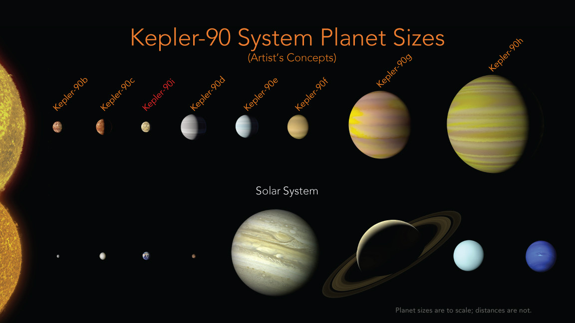 The sizes of the Kepler-90 planets compared to our own planets (distance from star not to scale). Note that smaller planets are closer to the star in both systems. Credit: NASA/Ames Research Center/Wendy Stenzel