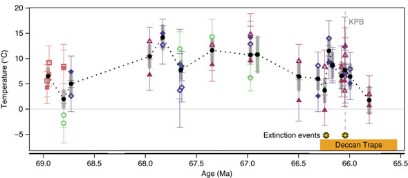 The plot of temperature versus time (measured in millions of years ago, or Ma) shows a long rise and fall, then a sharp uptick during the Deccan Traps eruption, another fall, then another smaller spike at the time of the impact. Credit: Petersen et al.