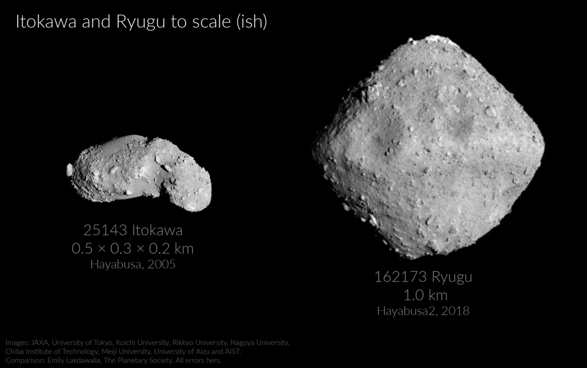 Ryugu (right) compared to the asteroid Itokawa (left) at the same scale. Both look like rubble piles, but Itokawa has large smooth regions, possibly because of dust flowing along the surface.