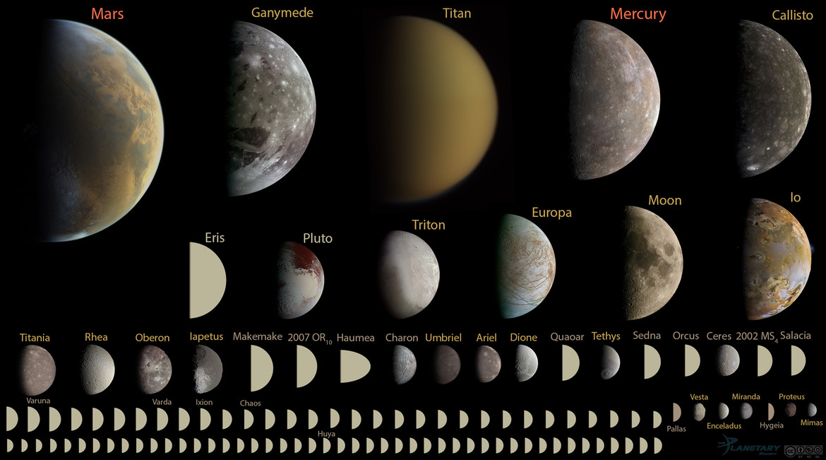Every round object in the solar system under 10,000 km in diameter, shown to scale.