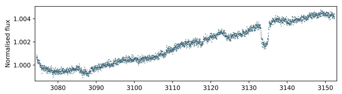 The light curve (brightness vs. time) for the star EPIC248847494. The x-axis is in days, and the y-axis is arbitrary. The possible transit is centered at about day 3133, and represents a 0.2% drop in light. Credit: Giles et al.