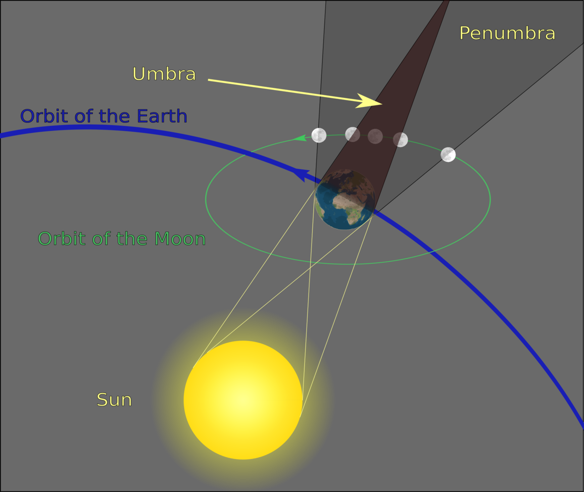 An exaggerated diagram shows the geometry of the eclipse, with the penumbral and umbral shadow of the Earth, and the moon passing into and out of them. Credit: Sagredo on Wikipedia