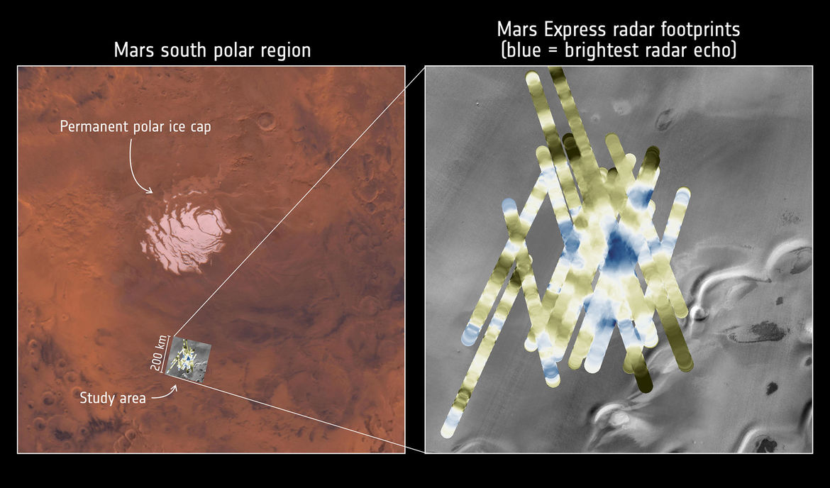 The Mars Express spacecraft has detected what might be liquid water deep below the surface of Mars. The location of the signal (left) is near the south pole, and multiple overlapping radar passes (right) show the details (blue is stronger signal).