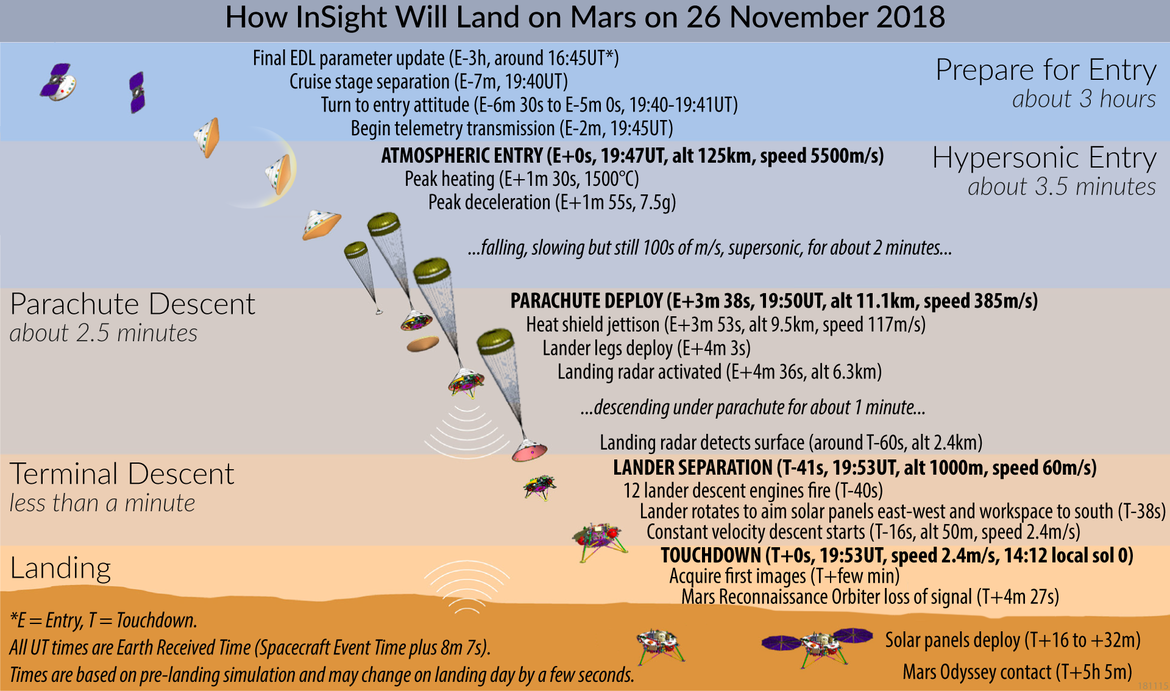 The sequence of events leading up to Mars InSight touching down on the surface. Credit: Emily Lakdawalla for The Planetary Society