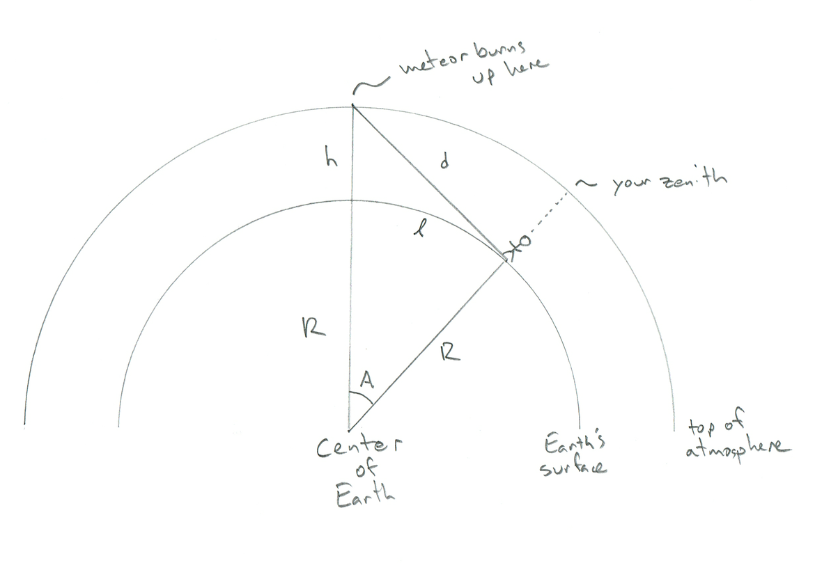 Schematic showing the geometry of an observer watching a meteor burning up. Credit: Phil Plait