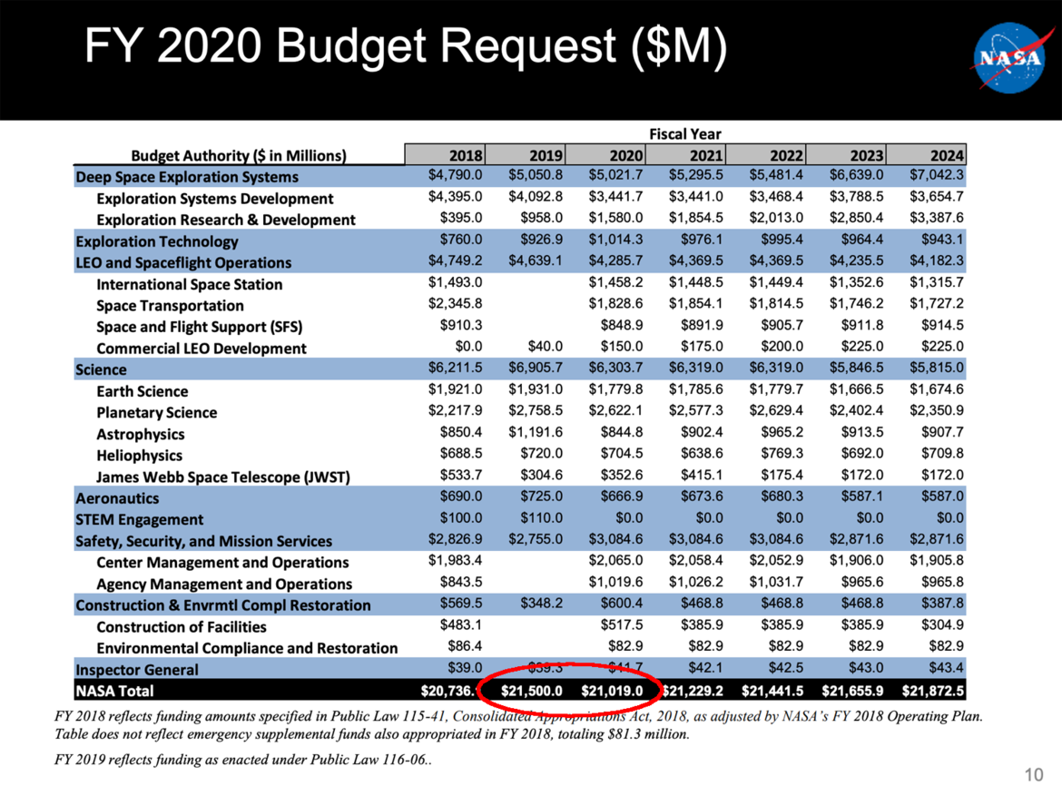 The Presidential Budget Request breakdown for NASA for Fiscal Year 2020. Note that despite the White House claims, the overall budget has been cut by more than 2% (red ellipse). Credit: NASA