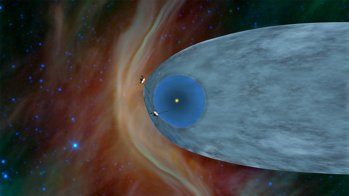 Diagram showing positions of Voyager 1 (upper left) and Voyager 2 (middle left). The inner blue region is the expanding solar wind, the lighter blue the interaction of the solar wind & interstellar material. Note that Voyager 1 is outside both regions.