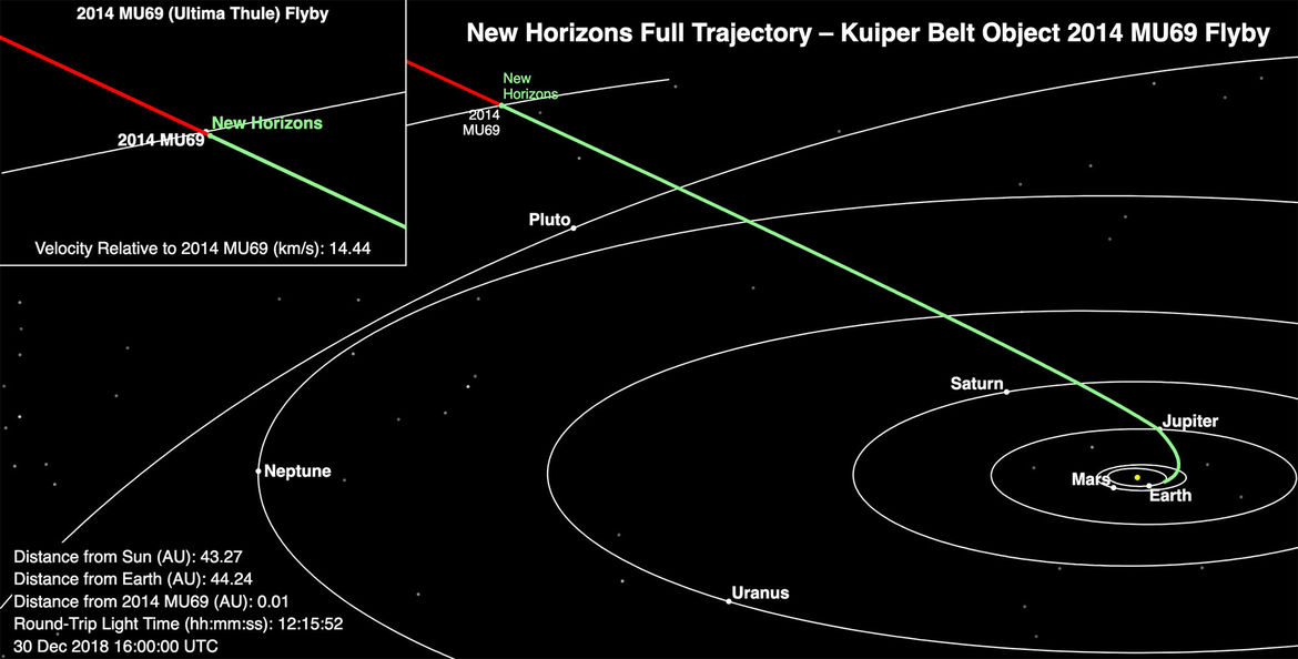 The path of New Horizons from Earth, showing its position as of December 30, 2018, two days before its close encounter with 2014 MU69. Credit: NASA/JHUAPL