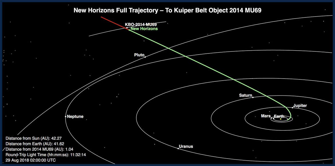 The position of New Horizons in late August 2018 puts it just months away from the MU69 encounter. Credit: JHUAPL