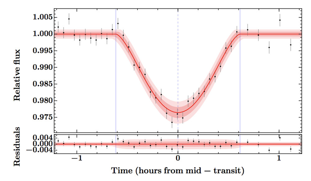 The brightness of the star NGTS-1 dips when the planet crosses in front of it. The transit depth is about 2.5% and lasts for a little over an hour. Credit: Bayliss et al.
