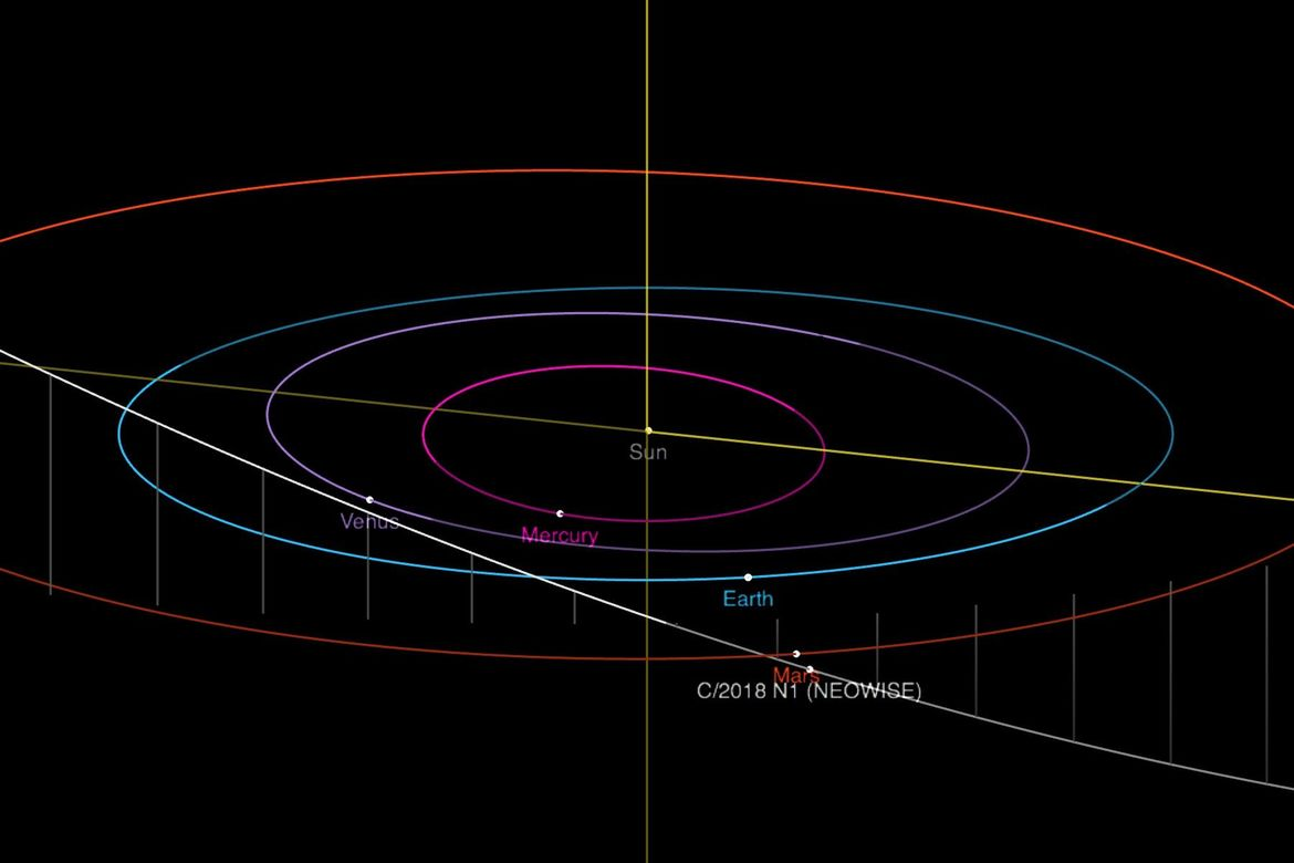 orbit_c2018_n1_NEOThe orbit of the comet C/2018 N1 (NEOWISE) is highly elliptical, bringing it about as close to the Sun as Mars. At the time of the TESS observations it was passing Mars in its orbit. Credit: NASA/JPL-CaltechWISE