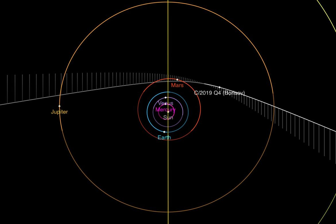 A diagram of the orbit of the potentially interstellar object C/2019 Q4, showing its position on Sept. 13, 2019. In this view we're looking straight down on the plane of the solar system, and the comet comes right to left, moving down toward the plane, pa