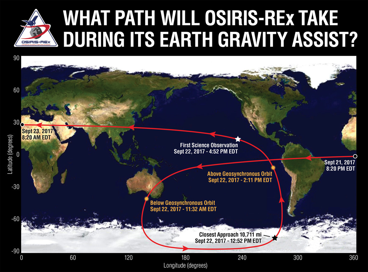 The path of OSIRIS-REx over the Earth during the flyby took it over Antarctica then the Pacific Ocean. It appears to make a loop due to the Earth's rotation, plus making a 2D map out of a 3D trajectory.