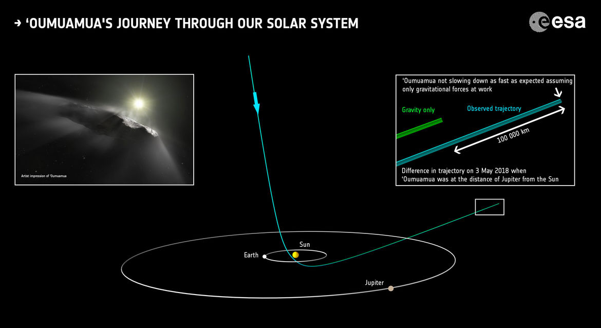 The trajectory of 'Oumuamua (center) and a comparison of its expected path for gravity alone versus what's seen; the discrepancy of 100,000 km is due to outgassing acting like a rocket. Credit: ESA