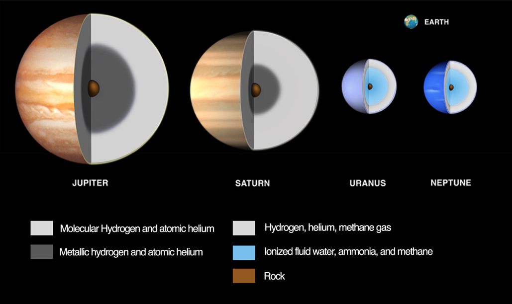 """The interiors of the giant planets (to scale, with Earth for comparison). Jupiter and Saturn are quite different from Uranus and Neptune, hence the distinction """"ice giants"""" for the latter."""