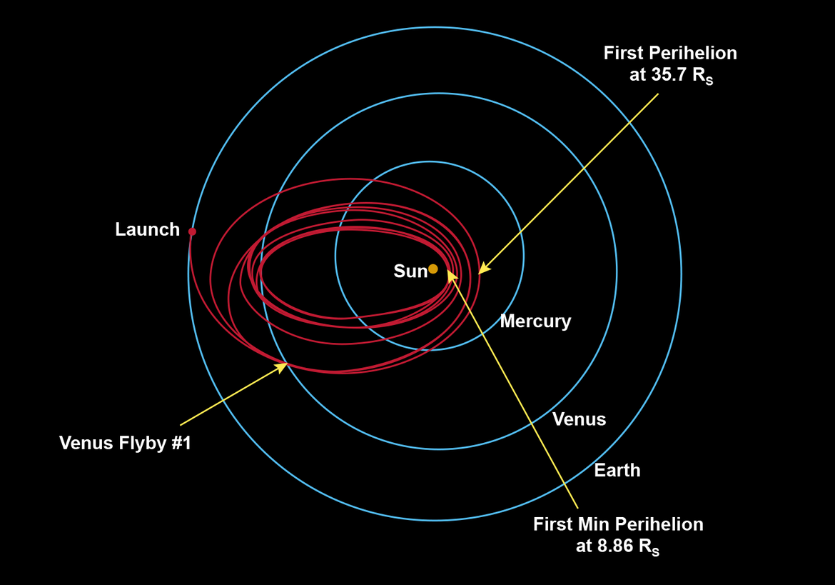 The path of the Parker Solar Probe will take it past Venus seven times, to modify its orbit and drop it close to the Sun. In this diagram, Rs is the radius of the Sun, about 1.4 million km. Credit: NASA / JHUAPL