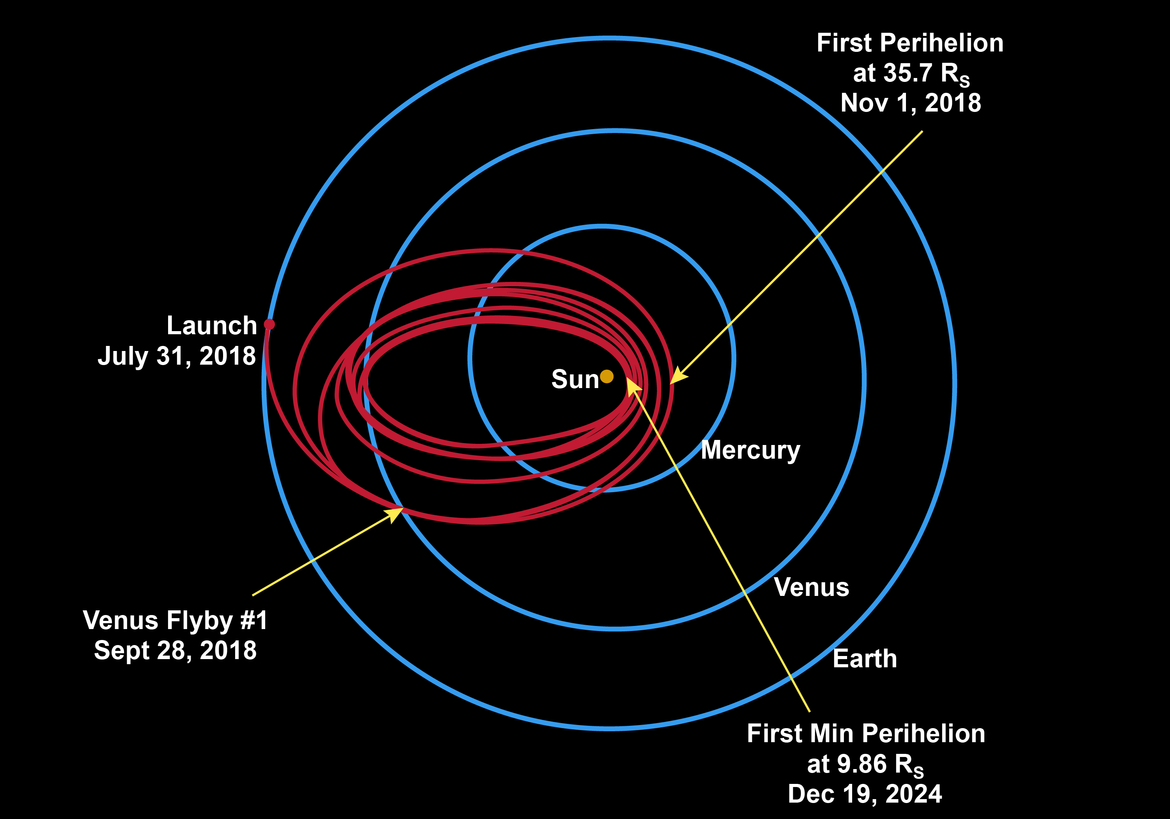Red elliptical orbits of Parker Space Probe shown in contract to blue inner planet orbits around the Sun