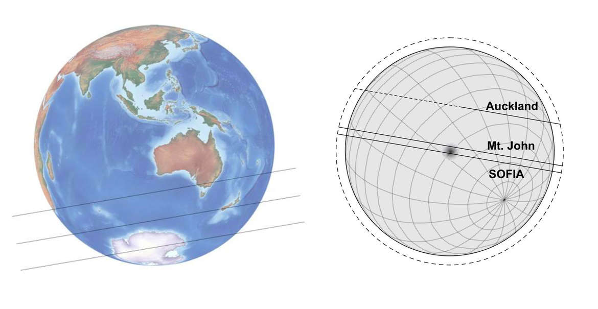The path of the occultation of Pluto across the Earth (left) showing the centerline, and northern and southern extremes of the visibility, as well as the path of Pluto in front of the star UCAC2 139-209445 as seen from various points on Earth.