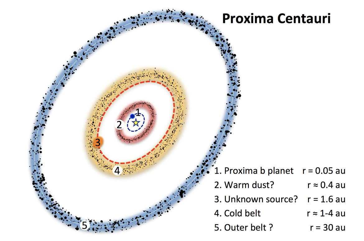 Schematic of the Proxima Centauri system implied by ALMA observations of dust. Credit: Anglada et al.