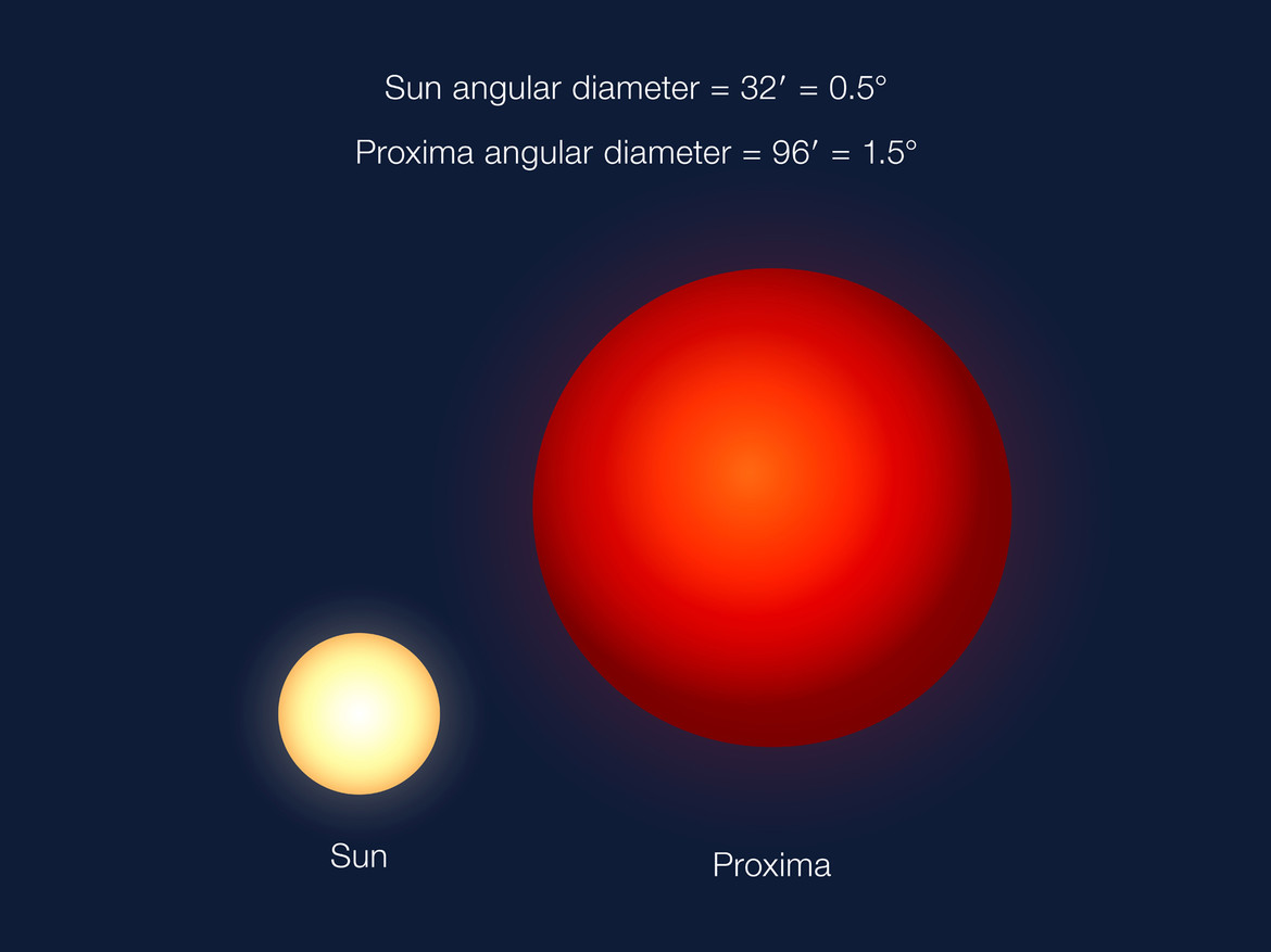 This artwork depicts how big Proxima Cen looks like in the sky from its planet compared to how bg the Sun looks from Earth. Even though Proxima is much smaller than our Sun physically, the planet is so close the star apears huge. Credit:ESO/G. Coleman