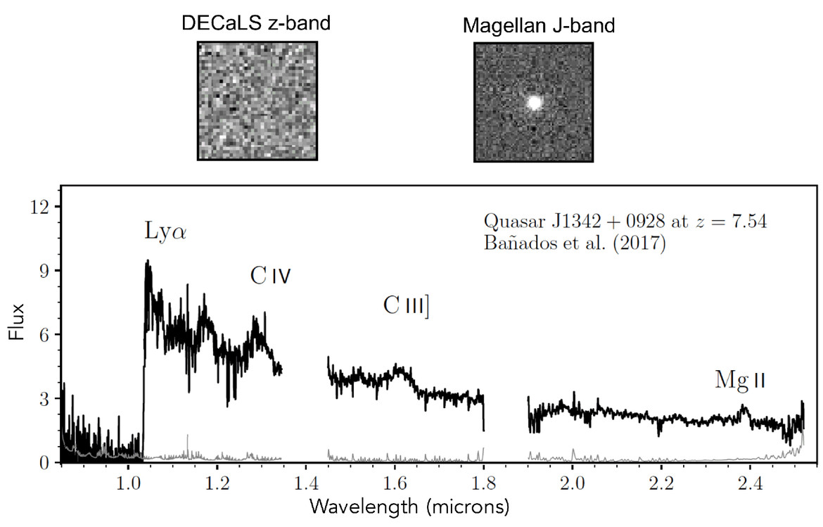 The spectrum of quasar J1342+0928 shows a huge redshift, indicated by the sudden jump in light on the left. Inset: The quasar is invisible in very red light (left) but bright in the infrared (right).