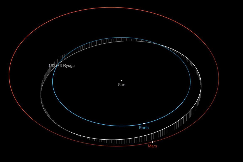 The orbit of Ryugu around the Sun. Credit: NASA/JPL