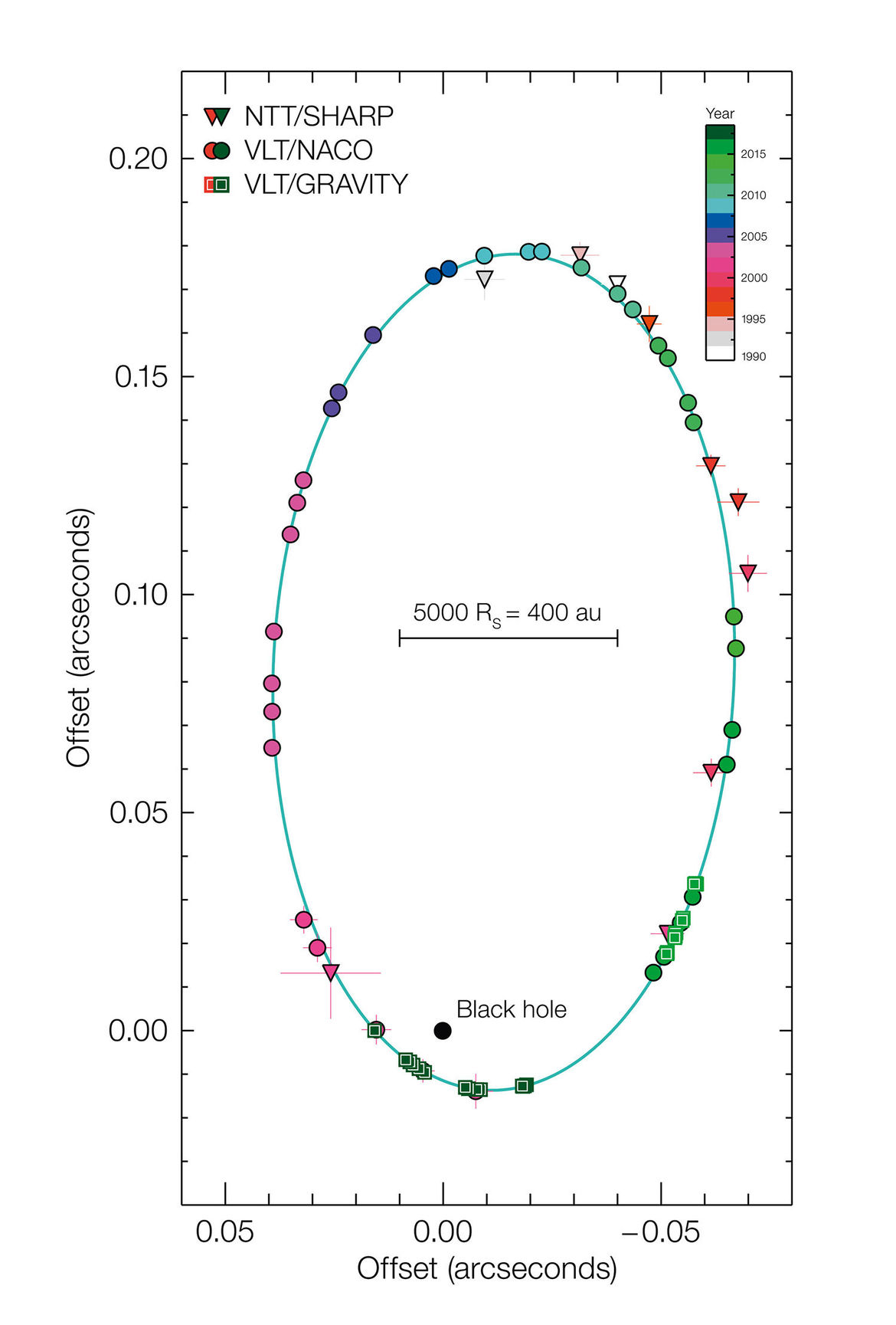 The orbit of the star S2 around the supermassive black hole Sgr A* (green ellipse) can be easily seen in the observations from 1990 to 2018. Credit: ESO/MPE/GRAVITY Collaboration