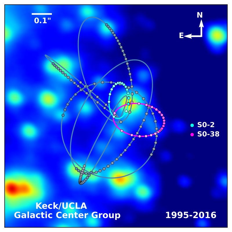 The orbit of S2 (teal) around Sgr A*, the supermassive black hole in the Milky Way's center, along with a handful of other stars. The dots represent actual measurements of the stars' positions over time. Credit: S. Sakai/A.Ghez/W. M. Keck Observatory / UC