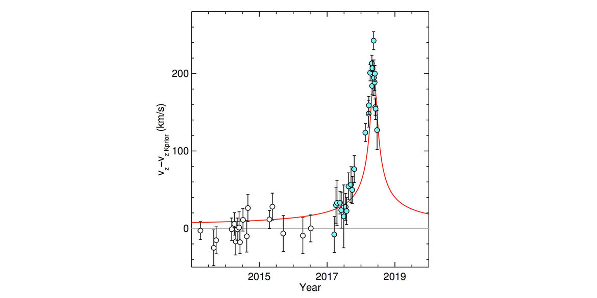 Besides the redshift due to the velocity of the S2 as it rounded the black hole, there was also an extra redshift seen due to the black hole's tremendous gravity equivalent to the redshift produced by an extra 200 km/sec of velocity.