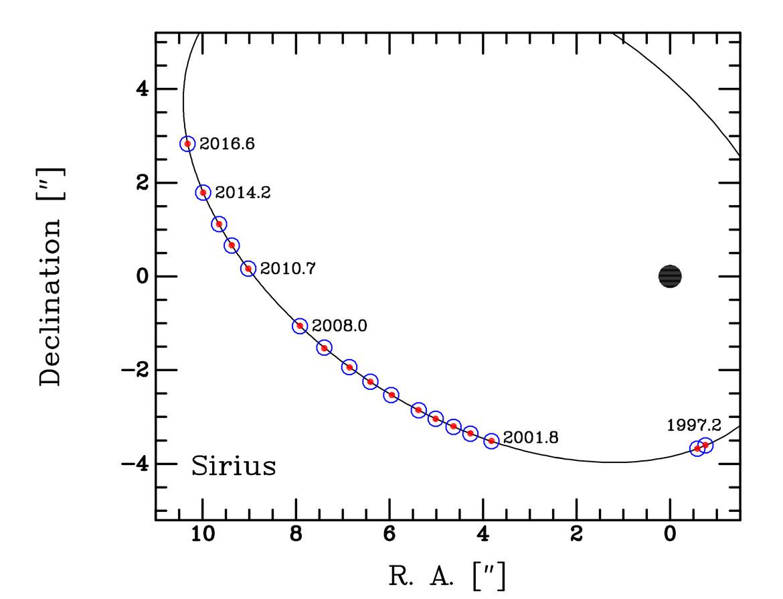 orbit of Sirius B