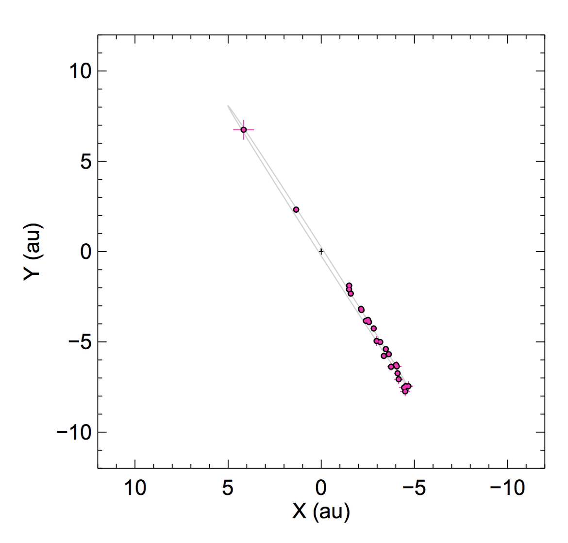 The orbital motion of Beta Pictoris b is obvious in this plot showing its position over time. We see its very nearly circular orbit almost edge-on, so it looks like a thin ellipse. Credit: Lagrange, et al.