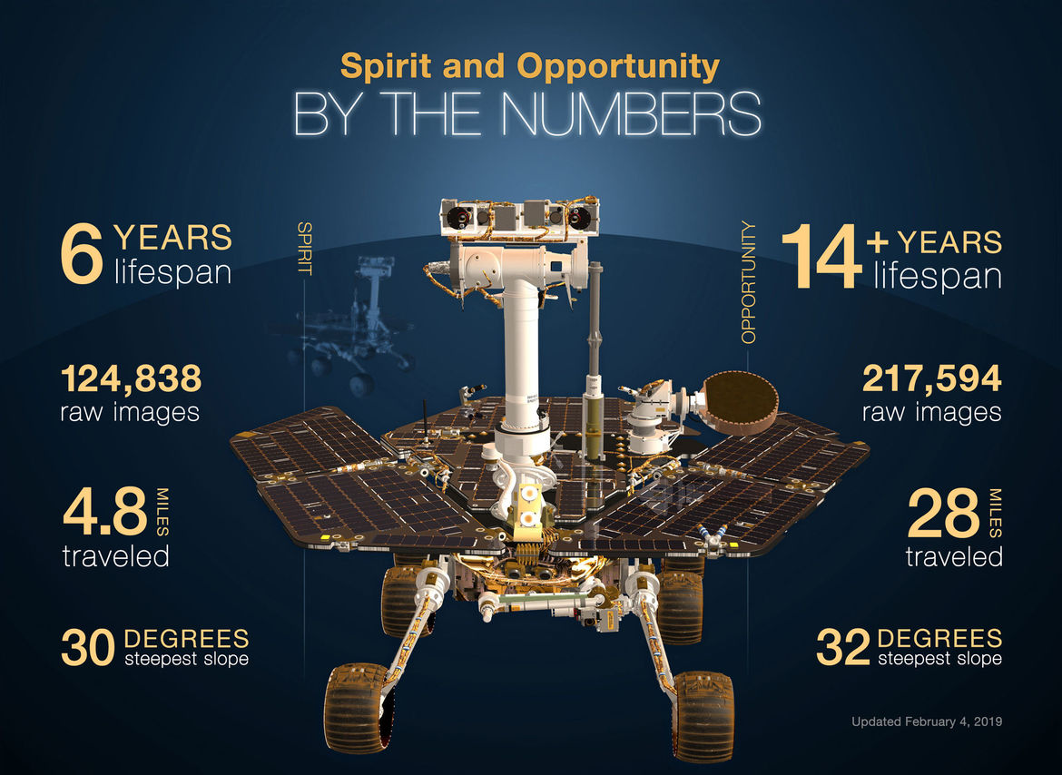 The numbers for the missions of Spirit (left) and Opportunity (right), rovers that far exceeded their specifications on Mars. Credit: NASA/JPL-Caltech