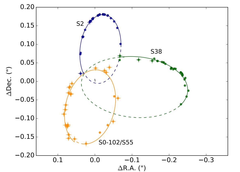 orbits of stars around Sgr A*