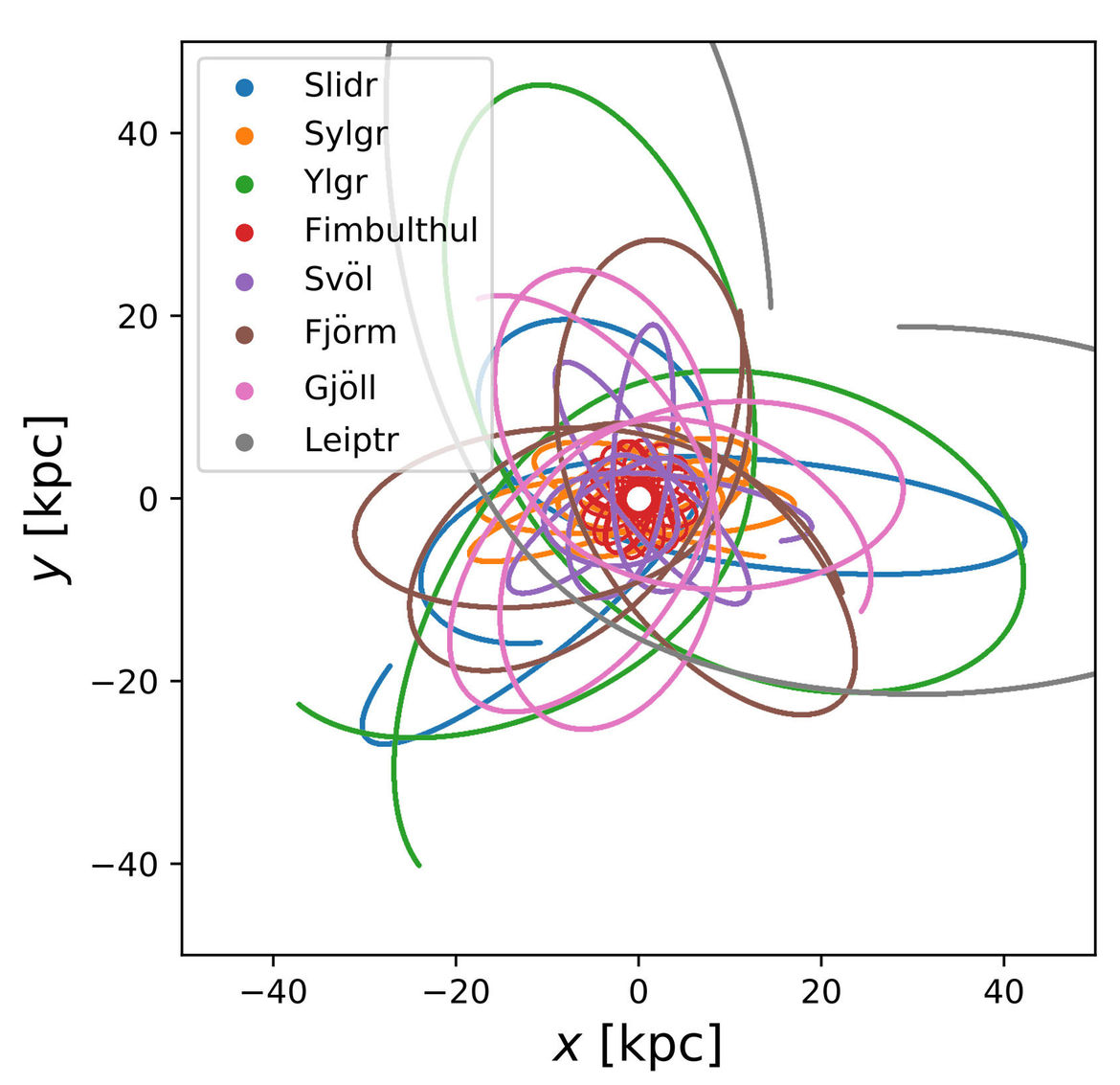 The orbits of streams of stars in Gaia data as if you are looking down on the center of the Milky Way. The scale is in kiloparsecs (1 kpc = 3,260 light years). Credit: Ibata et al.