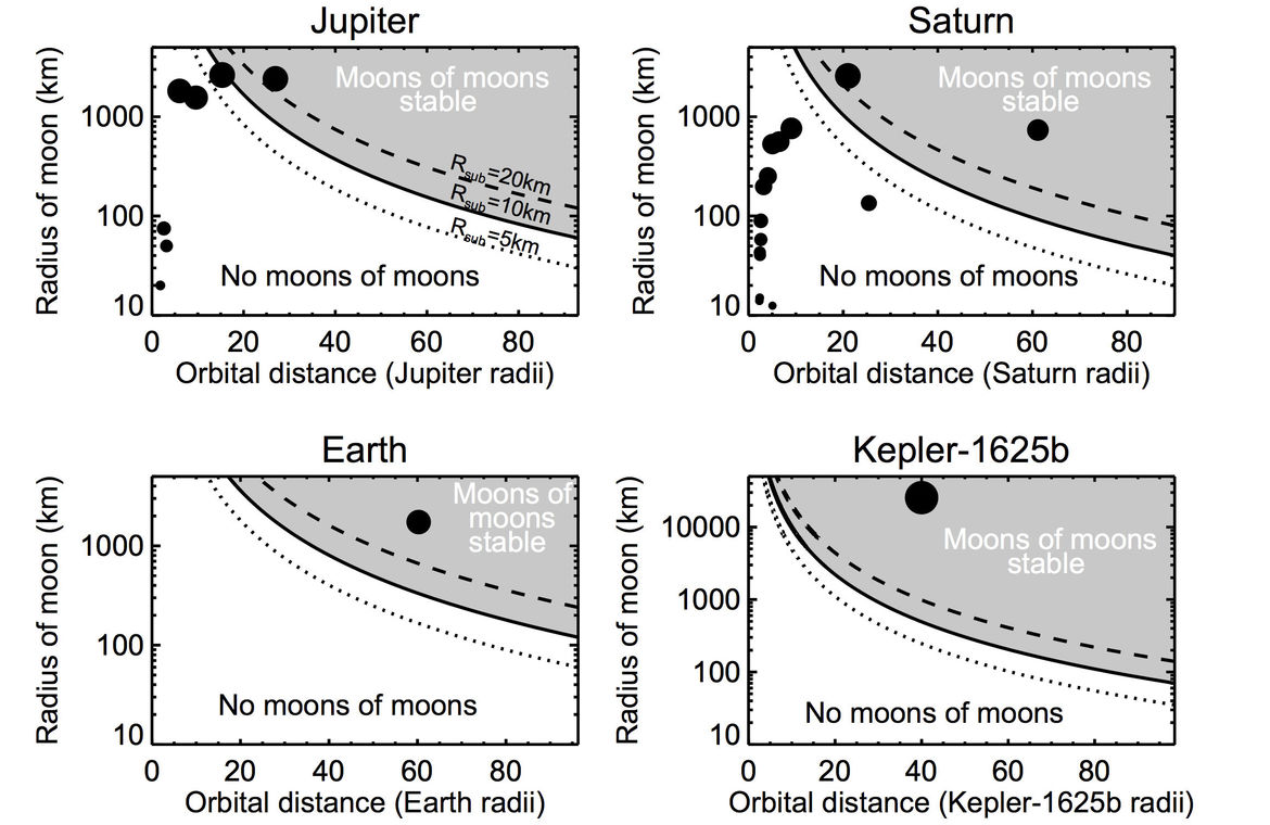 A graph showing what moons in the solar system can have submoons. The x-axis is the moon's distance from its planet, and the y-axis is the size of the moon. The grey area is where a 10-km submoon can be stable.