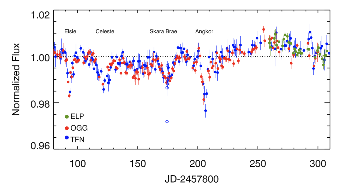 The red filter light curve of Tabby's Star from May to December 2017