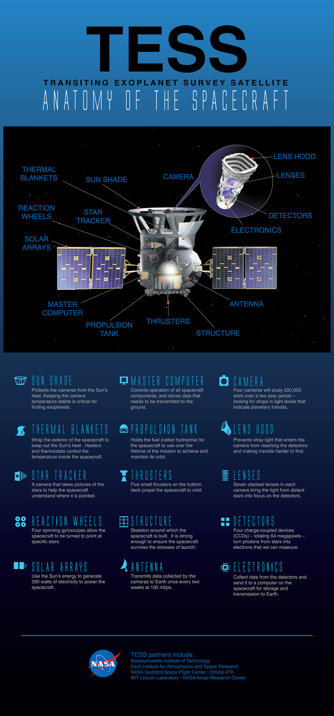 Infographic showing the various part of TESS. Credit: NASA / GSFC