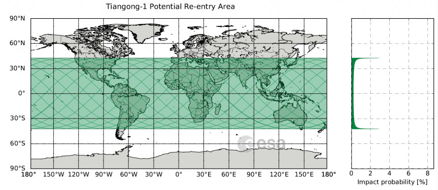 This map (left) shows the area of Earth where Tiangong-1 is likely to fall. The probability of impact (right) is higher for the latitude extremes, but note the probability of impact at any one latitude are still very small (and even less for a specific pl