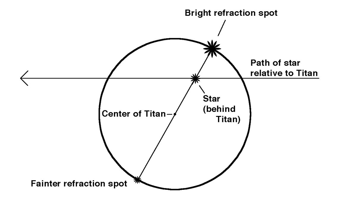 Diagram showing the geometry of the event. The refraction spots appear on opposite sides of Titan; the line drawn between them instersects both the position of the star behind the moon and the center of the moon. Credit: Phil Plait