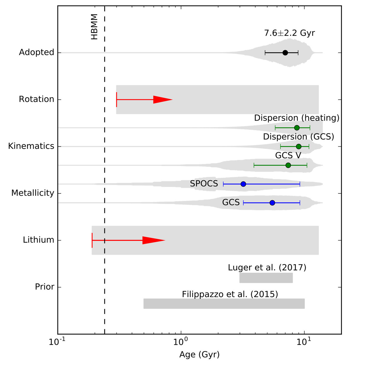 Using different methods yields different age ranges for TRAPPIST-1. The authors of the new work used these to find a likeliest age of 7.6 billion years. The vertical axis shows the different methods, and the horizontal is age plotted logarithmically in bi