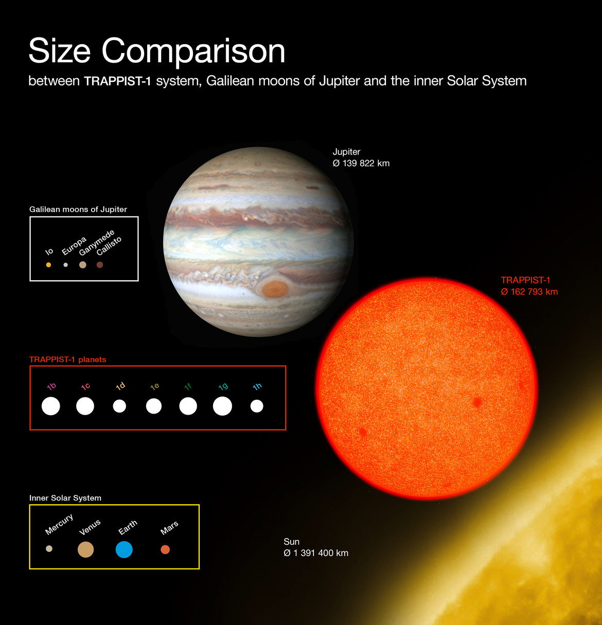 The size of TRAPPIST-1 and its planets compared to Jupiter and its moons, and the Sun and our planets.  Credit: ESO/O. Furtak