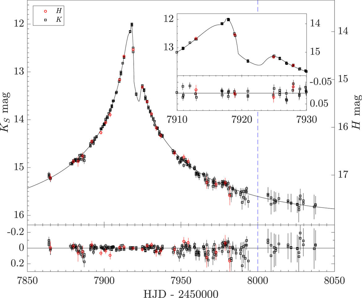 """The """"light curve"""" of the background star, the brightness versus time. The big peak is due to the gravitational lensing of a star passing between us and the background star, and the smaller peak just after due to a planet orbiting the interloping star."""