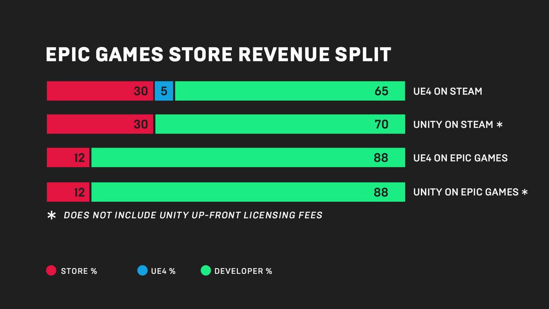 Epic Games digital store revenue split