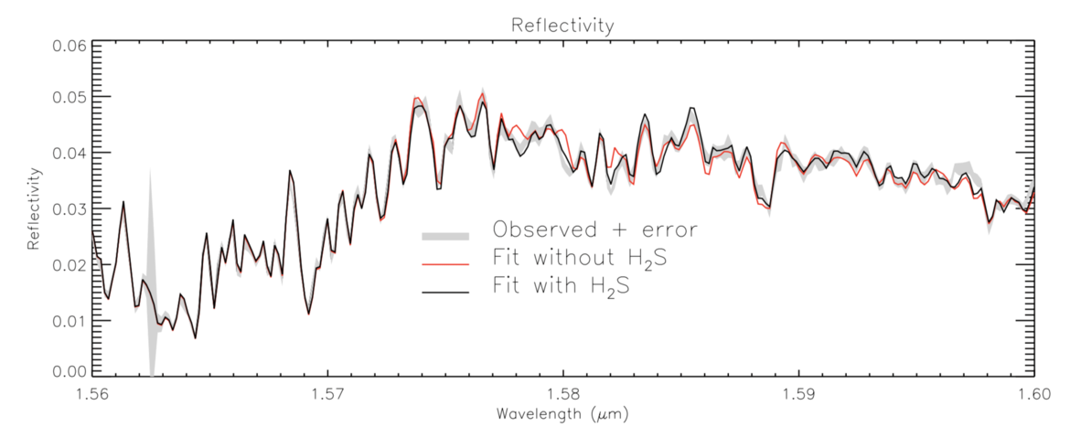 The observed spectrum of Uranus (grey line) has lots of wiggles to it. If model spectra are generated based on atmospheric physics, one including hydrogen sulfide (black) fits much better than one without (red). Credit: Irwin et al.