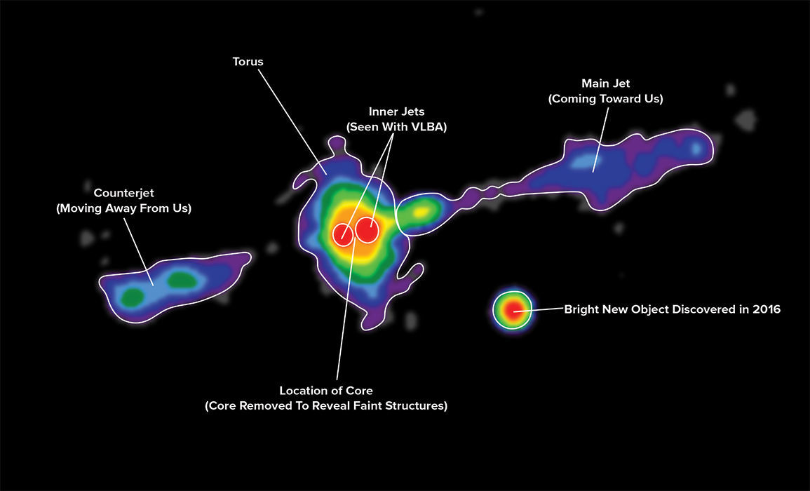 The VLA observations of Cygnus A, with annotations added. Credit: Carilli et al., NRAO/AUI/NSF