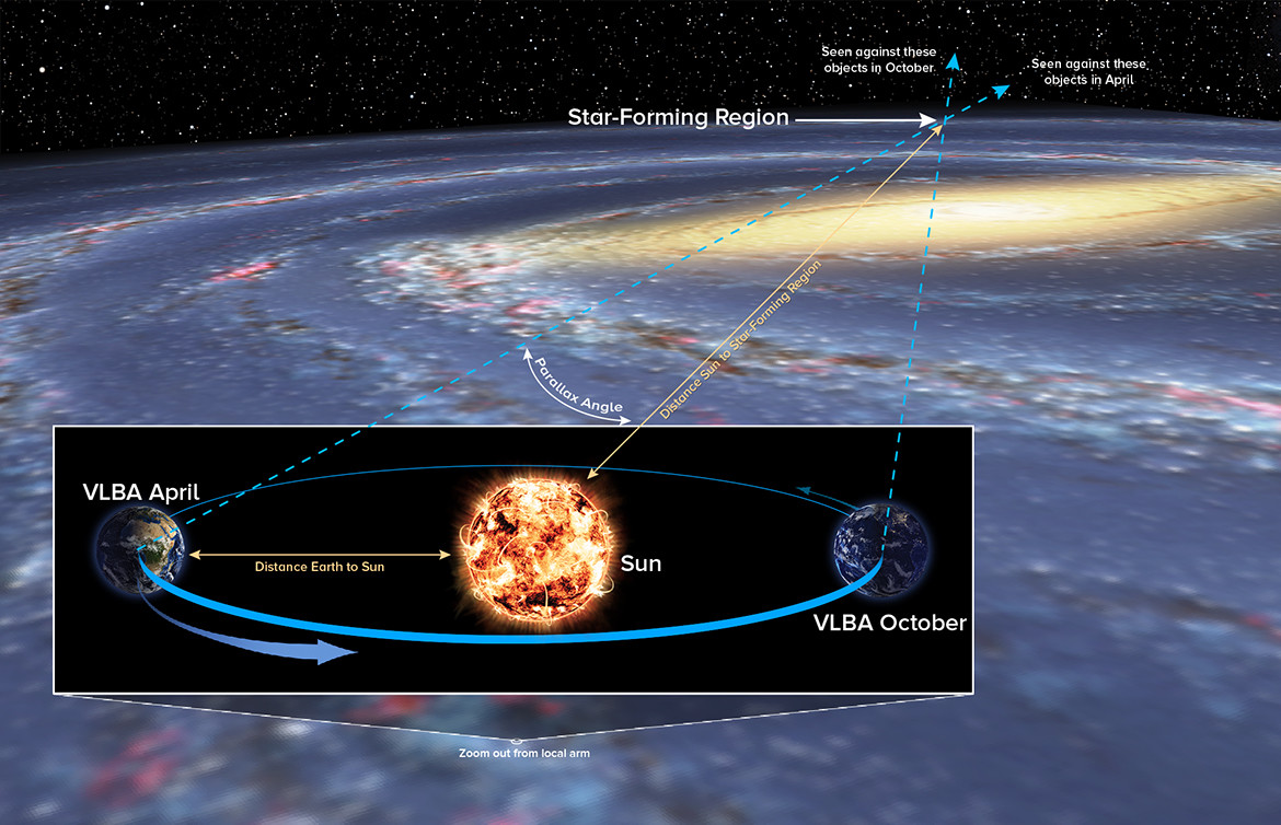 As the Earth orbits the Sun, we see distant objects at different angles. This allowed astronomers to determine the distance to an object on the far side of the galaxy. This parallax angle is exceedingly small, but measurable.