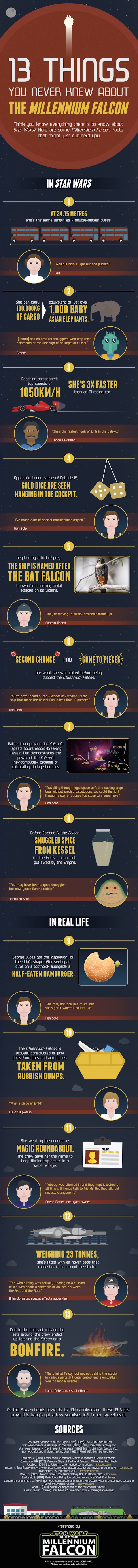 Infographic of the day: 13 things you didn't know about the