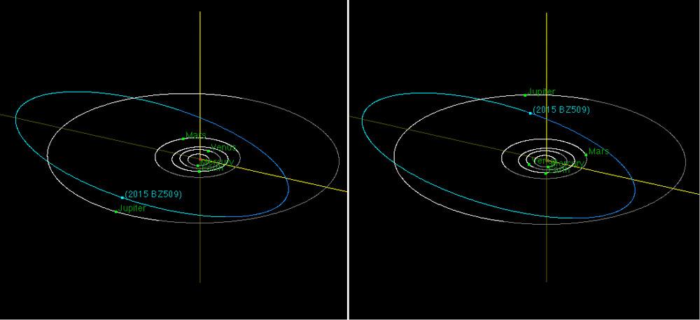 orbit of BZ509