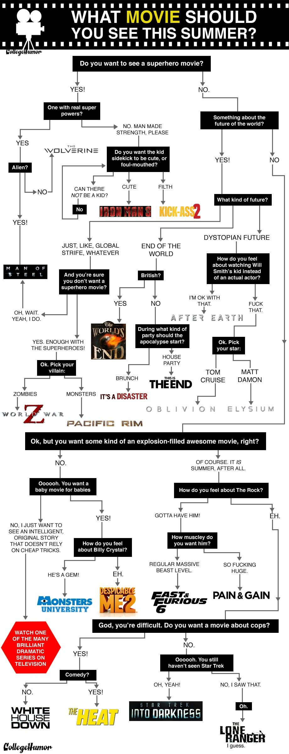 5a31ce99f2885e746adb2839d9ac17d3-flowchart-what-movie-should-you-see-this-weekend_0.jpg
