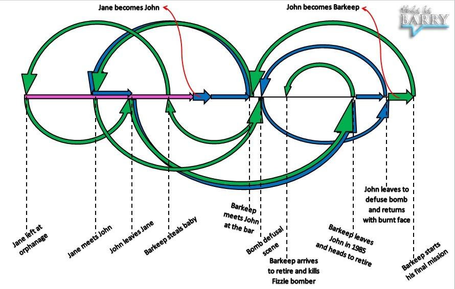 Predestination_Timeline.jpg